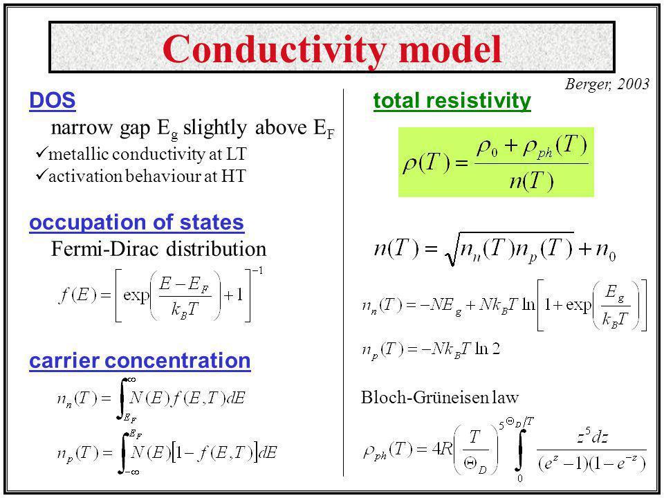 Conductivity model DOS narrow gap Eg slightly above EF
