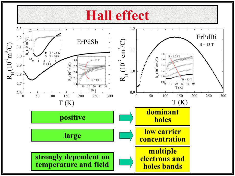 low carrier concentration multiple electrons and holes bands