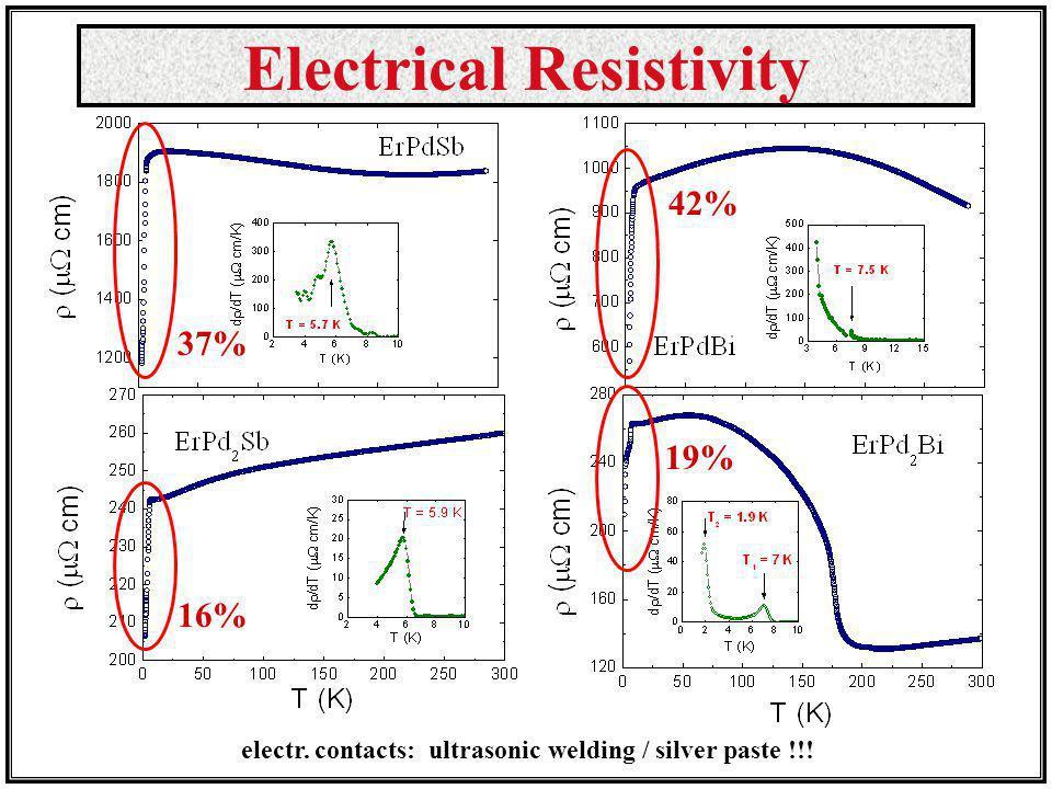 Electrical Resistivity