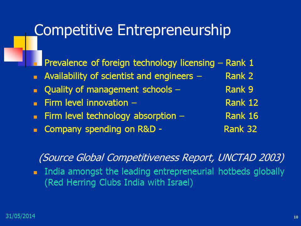 Competitive Entrepreneurship