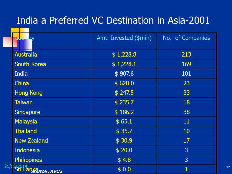 India a Preferred VC Destination in Asia-2001