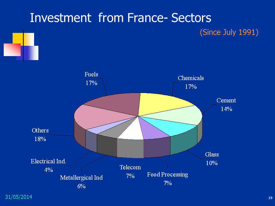 Investment from France- Sectors