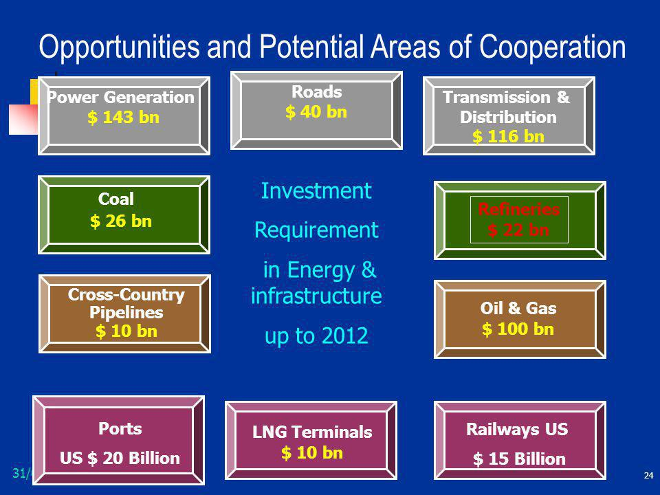 Opportunities and Potential Areas of Cooperation