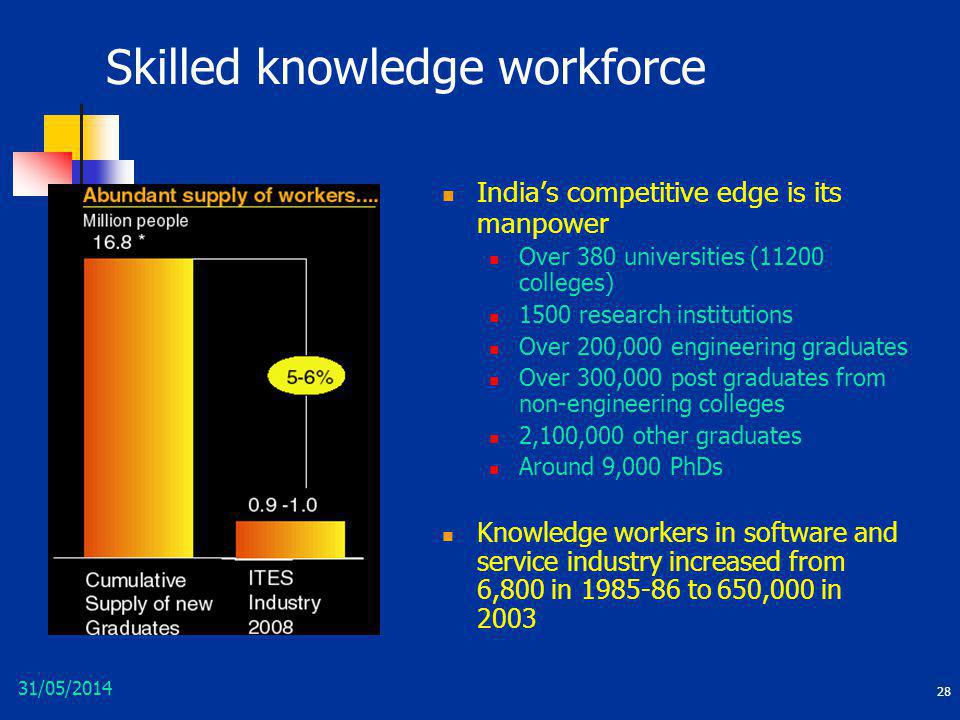 Skilled knowledge workforce
