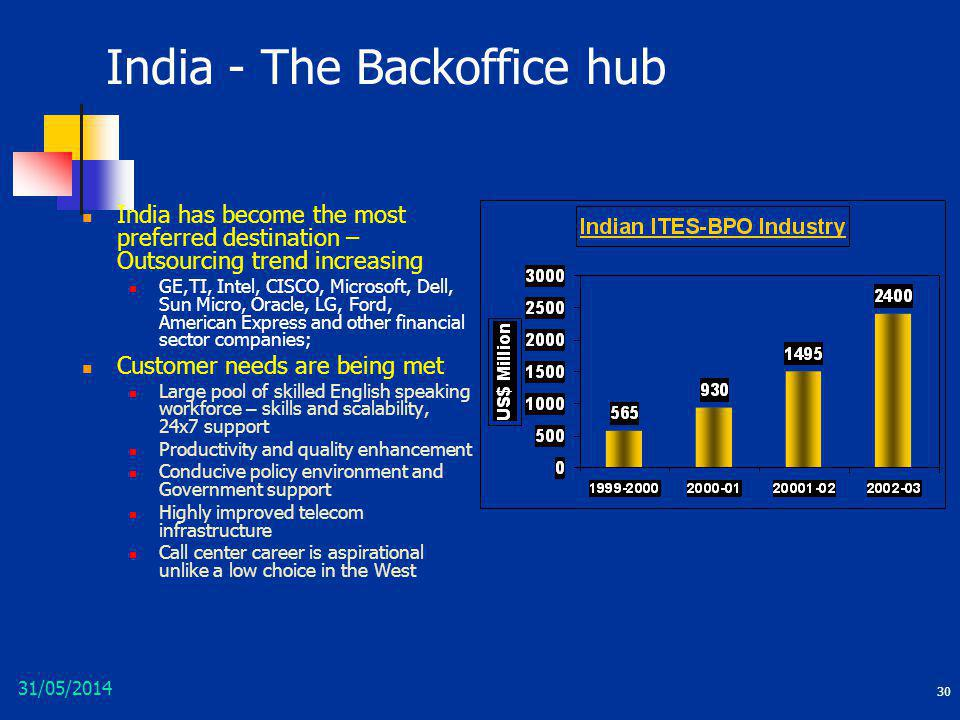India - The Backoffice hub