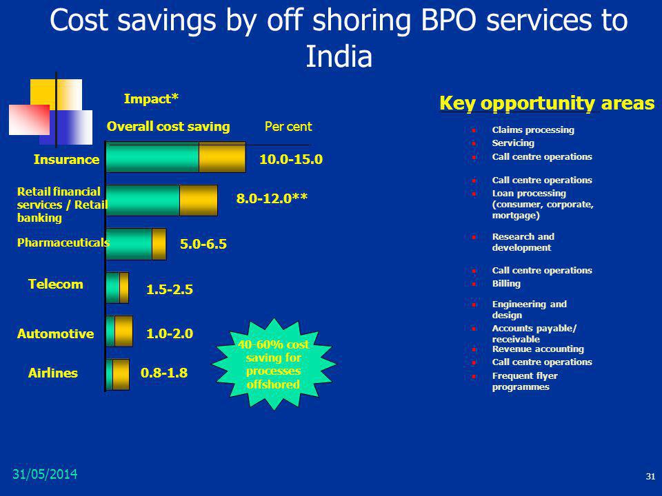 Cost savings by off shoring BPO services to India