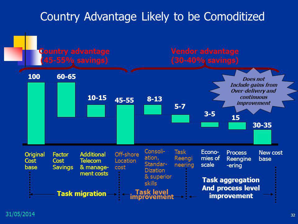Country Advantage Likely to be Comoditized