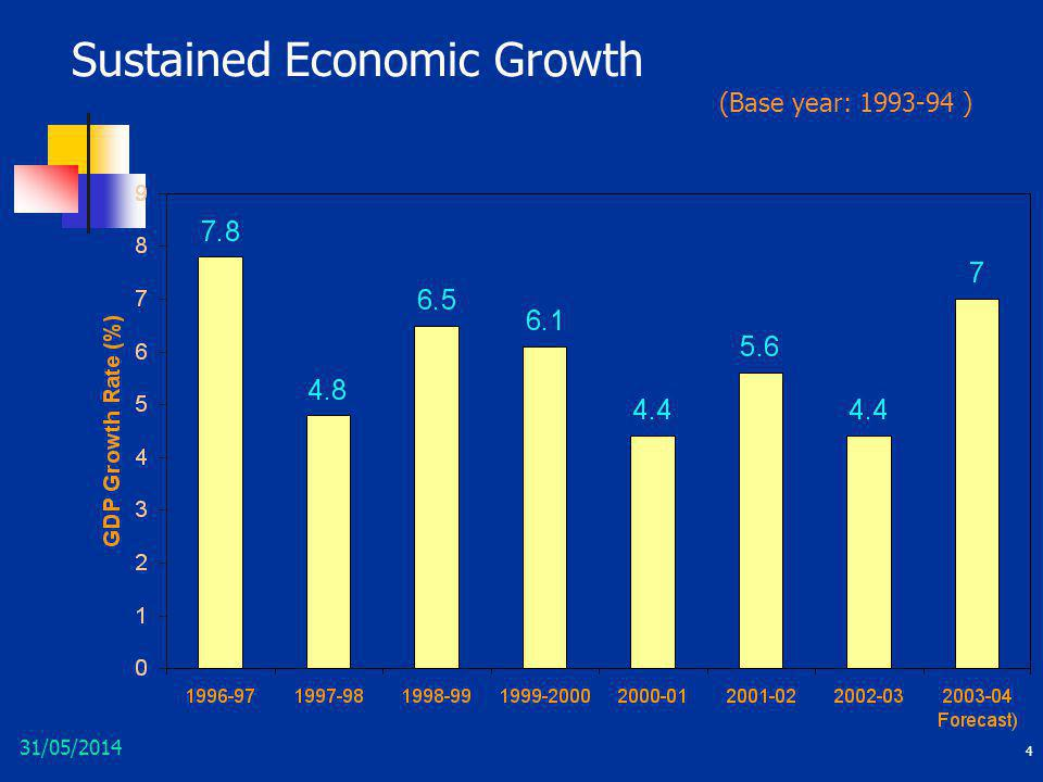 Sustained Economic Growth