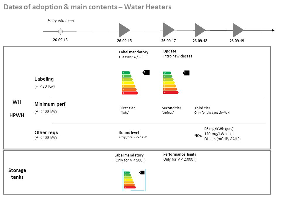 Dates of adoption & main contents – Water Heaters