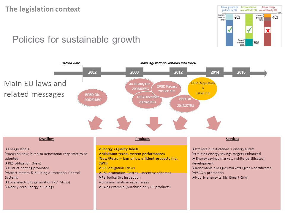 Policies for sustainable growth