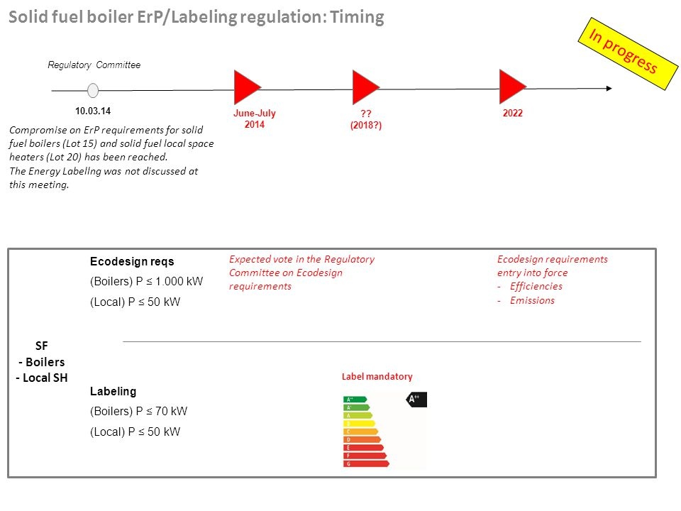 Solid fuel boiler ErP/Labeling regulation: Timing