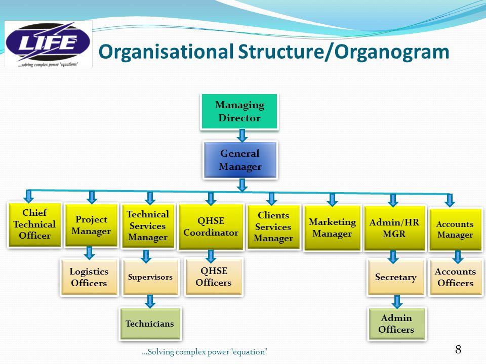 Organisational Structure/Organogram