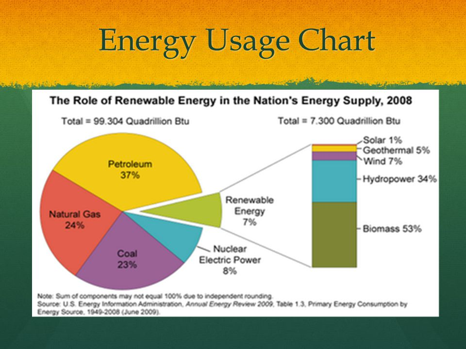 energy diagram powerpoint choice image