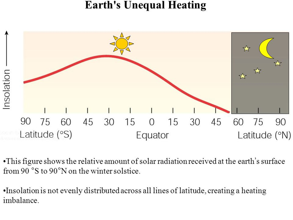Earth s Unequal Heating