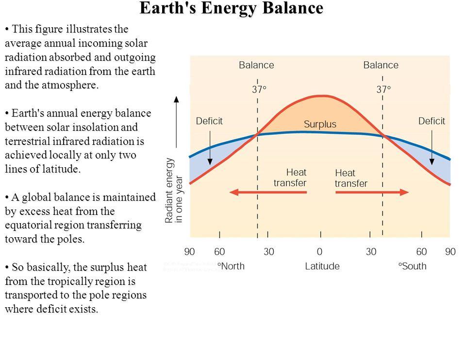 Earth s Energy Balance