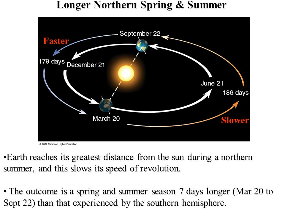 Longer Northern Spring & Summer