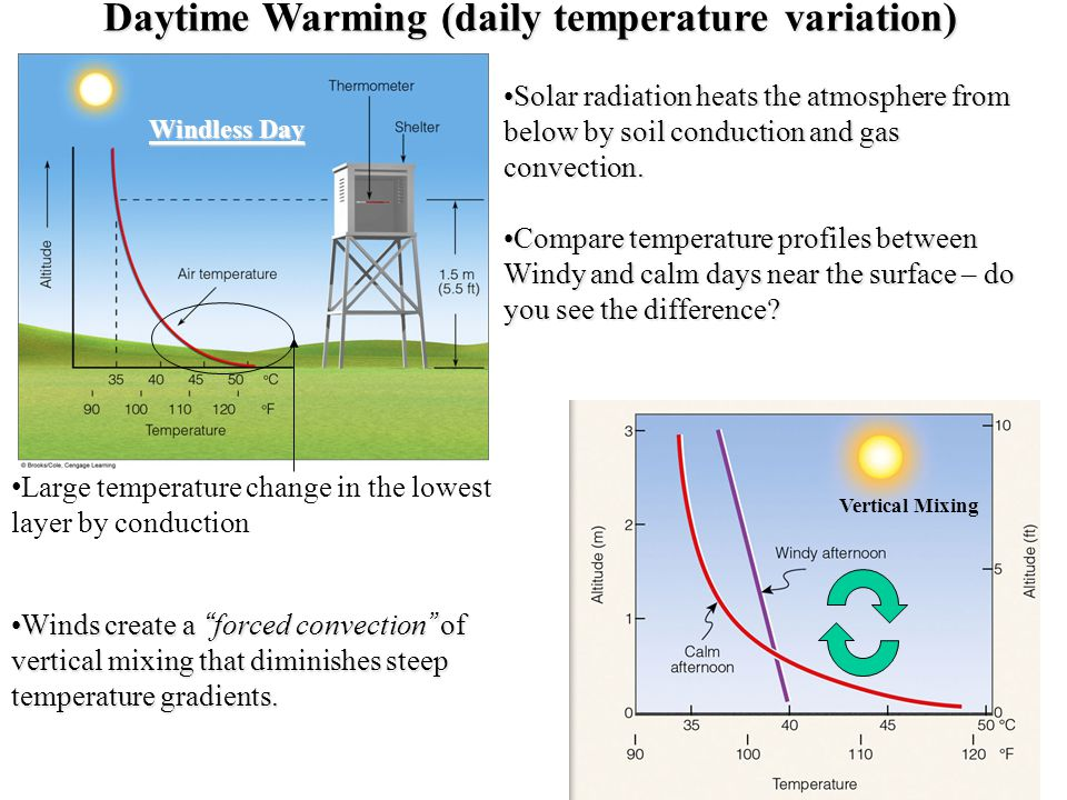 Daytime Warming (daily temperature variation)
