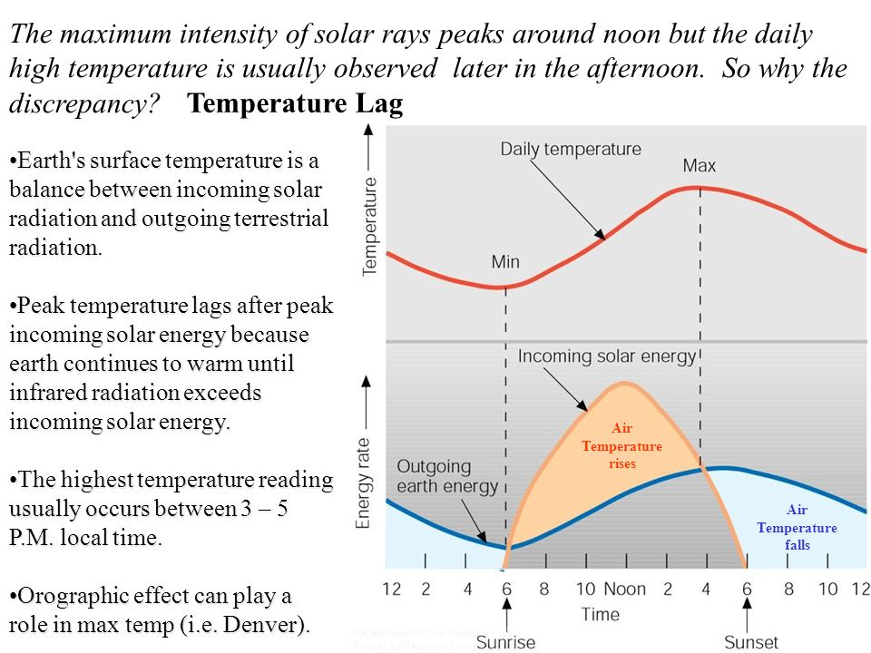 The maximum intensity of solar rays peaks around noon but the daily high temperature is usually observed later in the afternoon. So why the discrepancy