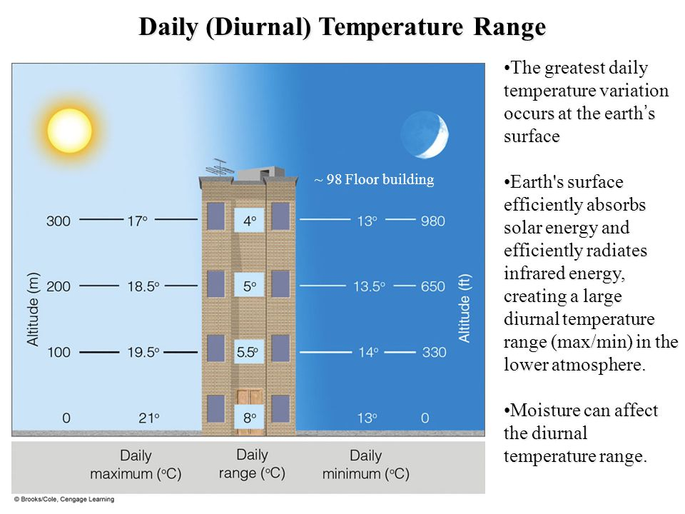 Daily (Diurnal) Temperature Range