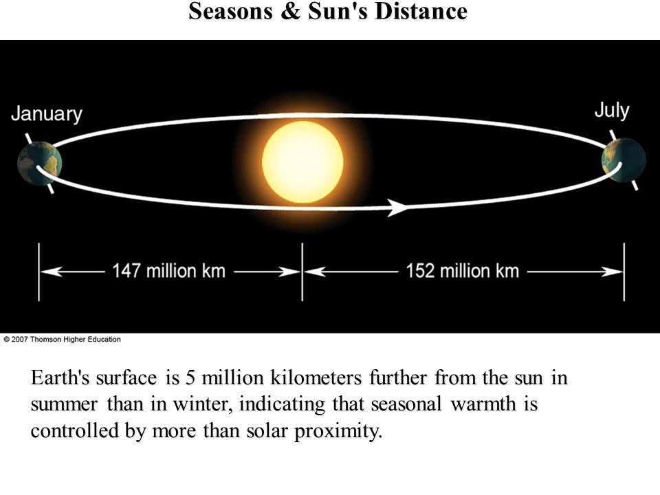 Seasons & Sun s Distance