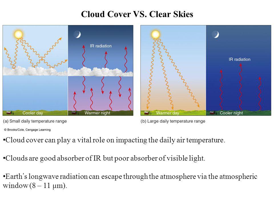 Cloud Cover VS. Clear Skies