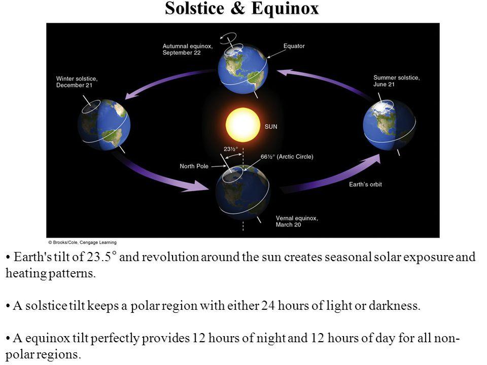 Solstice & Equinox Equal Amount. Direct Sunlight at 23.5°S. Direct Sunlight at 23.5°N. Equal Amount.