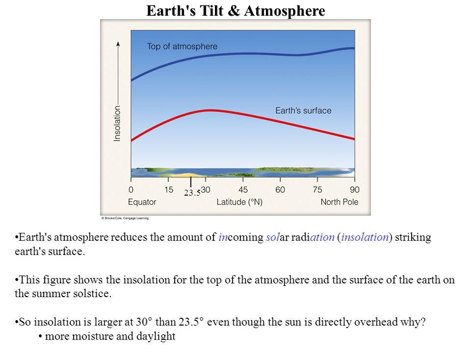 Earth s Tilt & Atmosphere