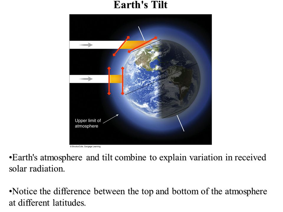 Earth s Tilt Earth s atmosphere and tilt combine to explain variation in received solar radiation.