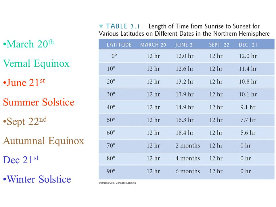 March 20th Vernal Equinox. June 21st. Summer Solstice.
