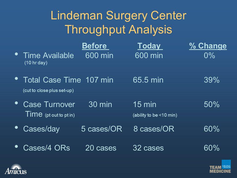 Lindeman Surgery Center Throughput Analysis