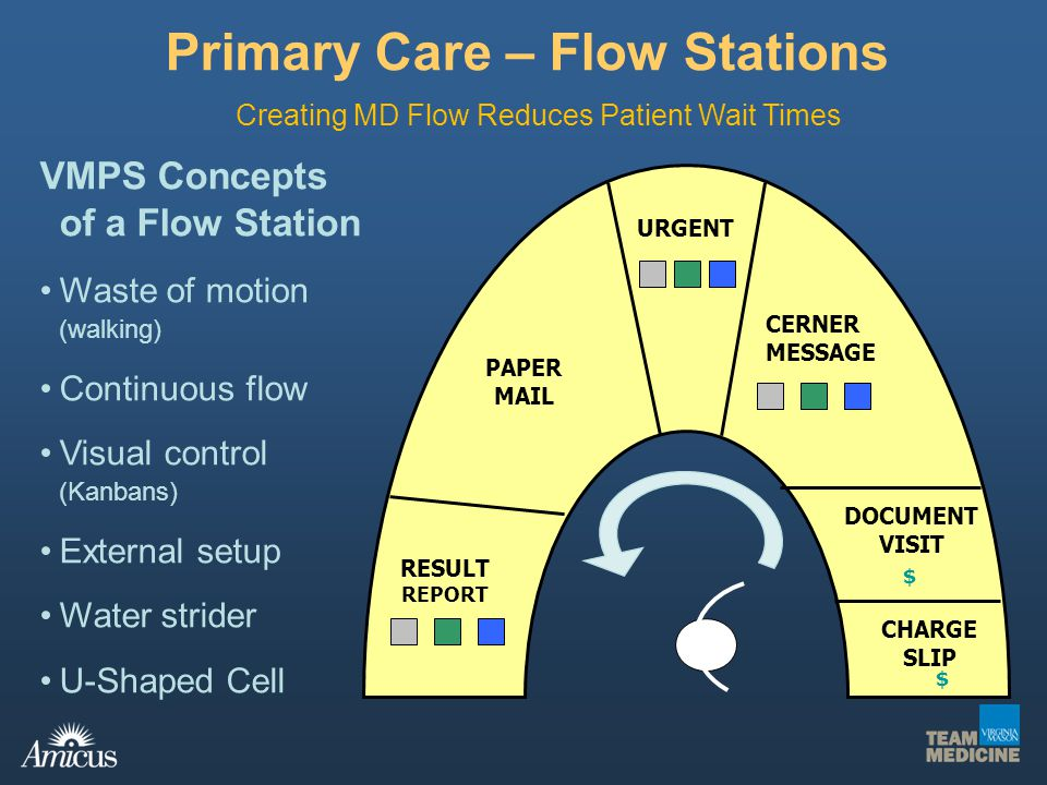 Primary Care – Flow Stations