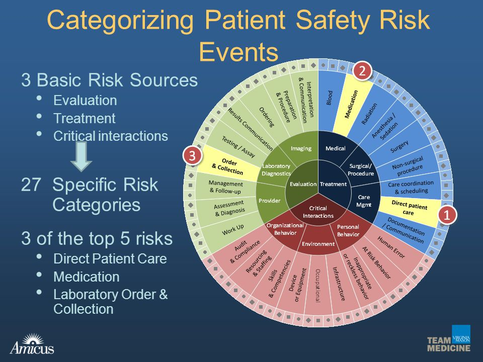 Categorizing Patient Safety Risk Events