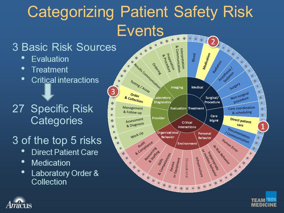 Categorizing Patient Safety Risk Events