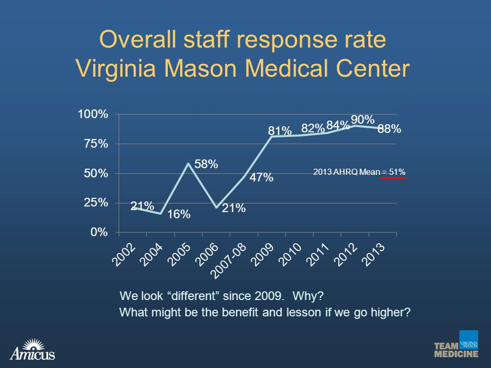 Overall staff response rate Virginia Mason Medical Center