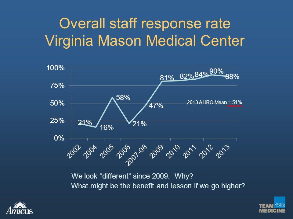 Overall staff response rate Virginia Mason Medical Center