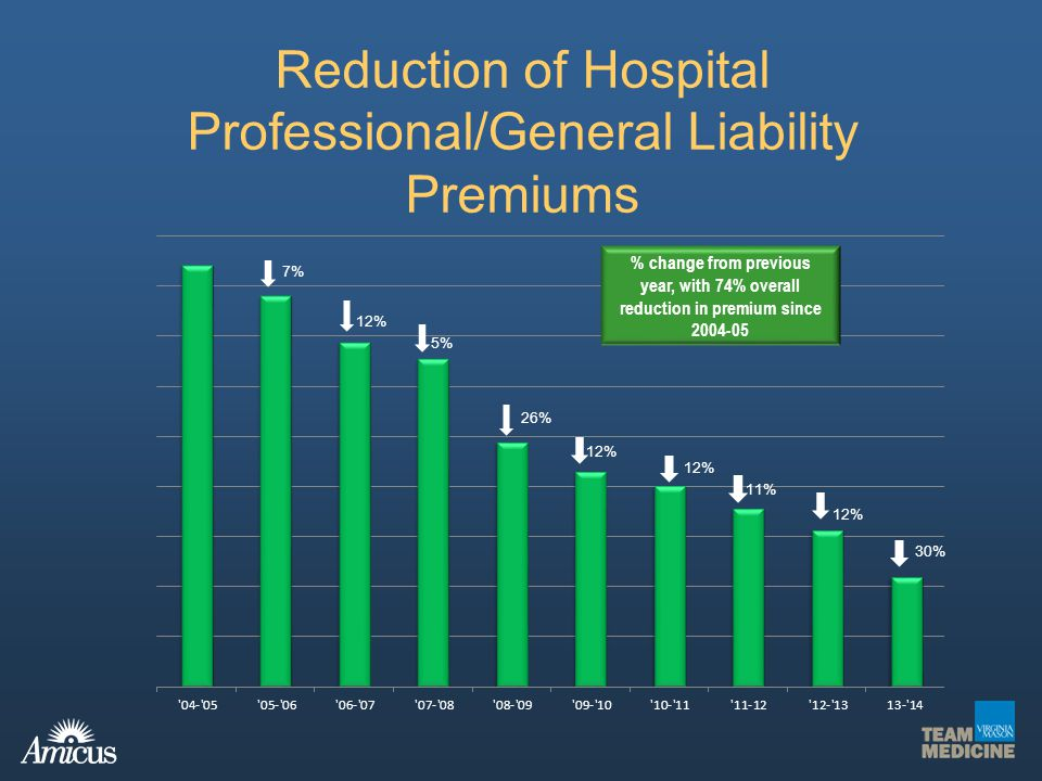 Reduction of Hospital Professional/General Liability Premiums