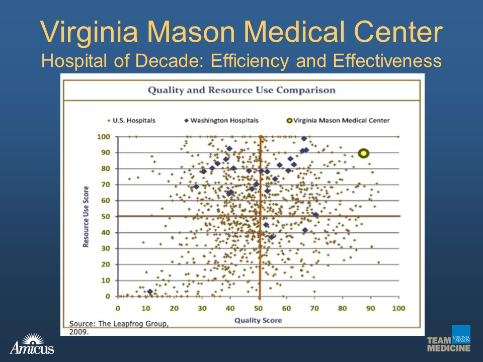 Virginia Mason Medical Center Hospital of Decade: Efficiency and Effectiveness