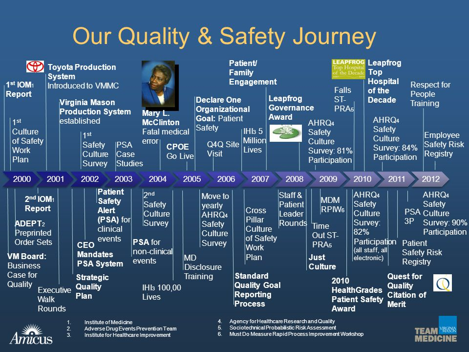 Our Quality & Safety Journey