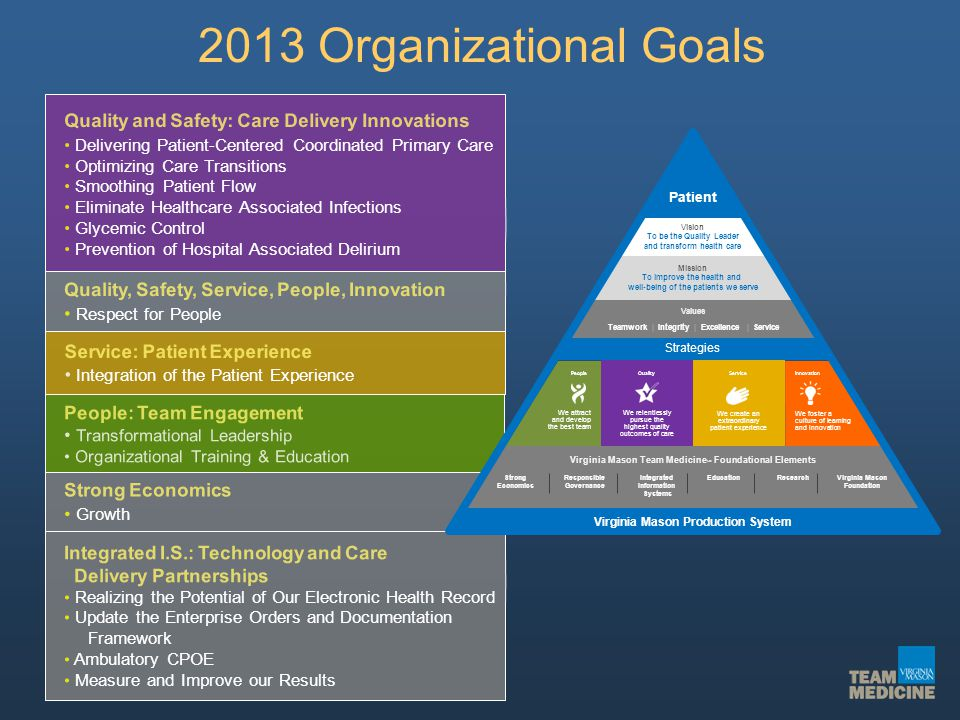 2013 Organizational Goals Quality and Safety: Care Delivery Innovations. • Delivering Patient-Centered Coordinated Primary Care.