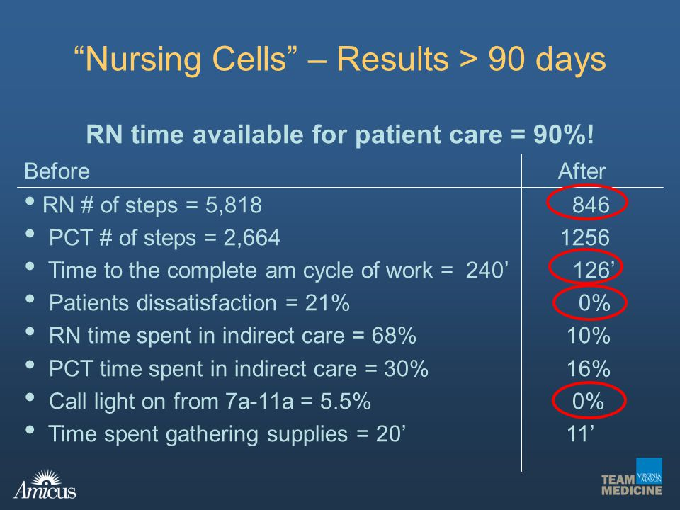 RN time available for patient care = 90%!