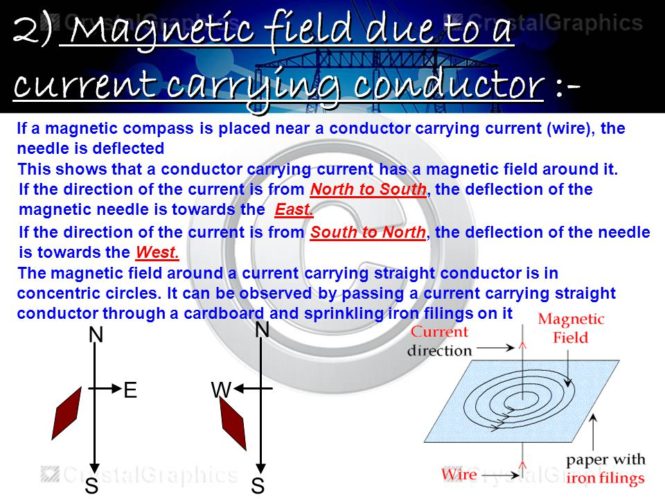 2) Magnetic field due to a current carrying conductor :-