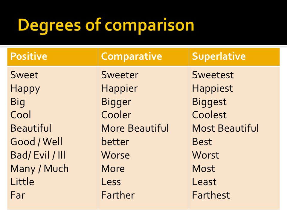 Degrees of comparison Positive Comparative Superlative Sweet Happy Big