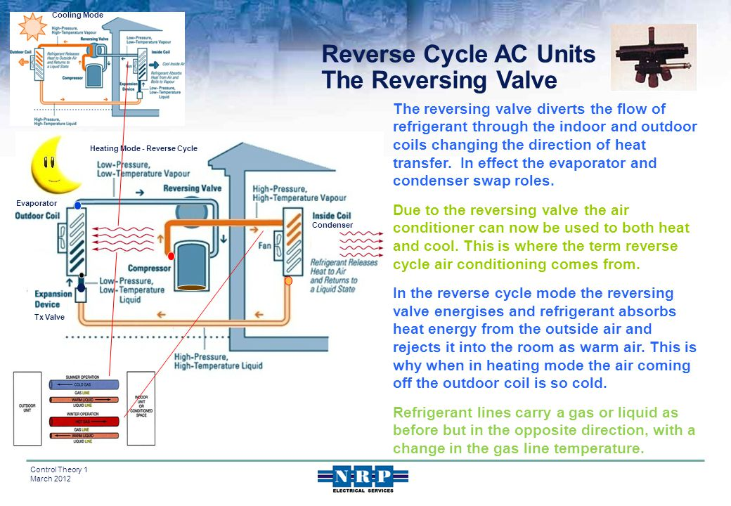 Reverse Cycle AC Units The Reversing Valve