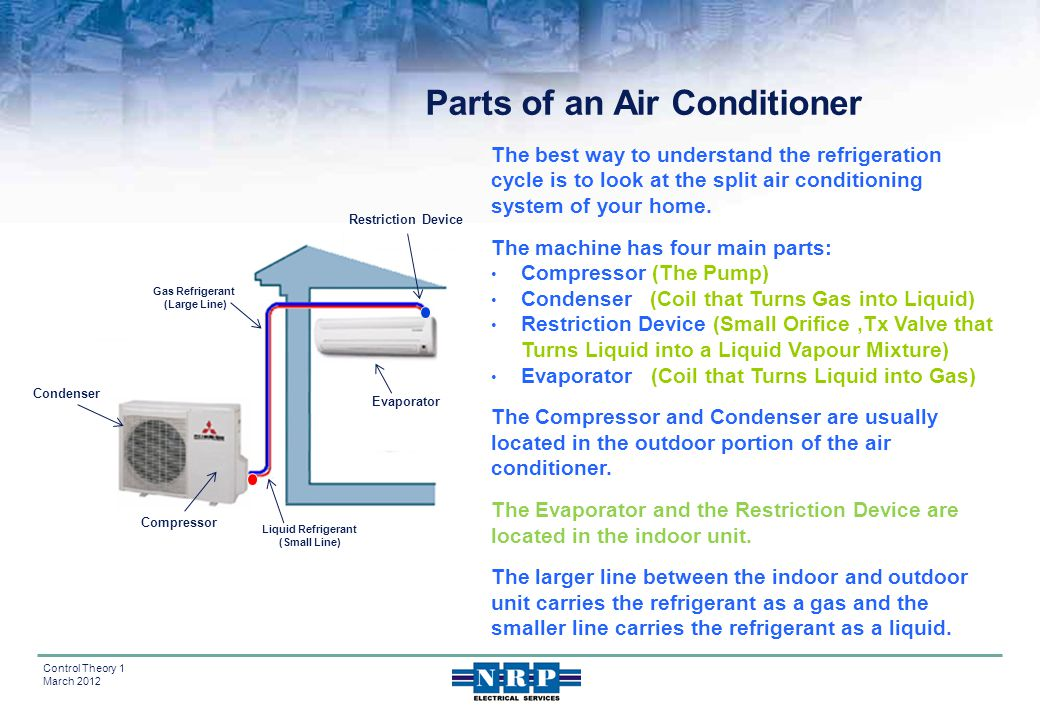 Parts of an Air Conditioner