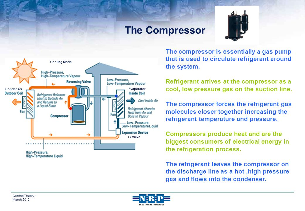The Compressor The compressor is essentially a gas pump that is used to circulate refrigerant around the system.