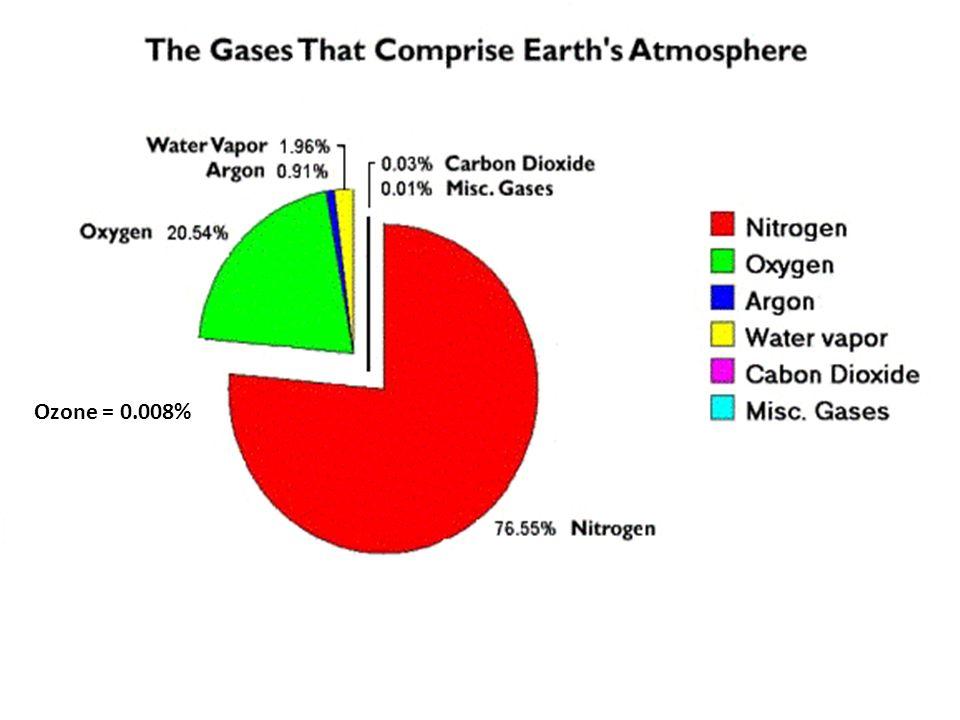 Ozone = 0.008%