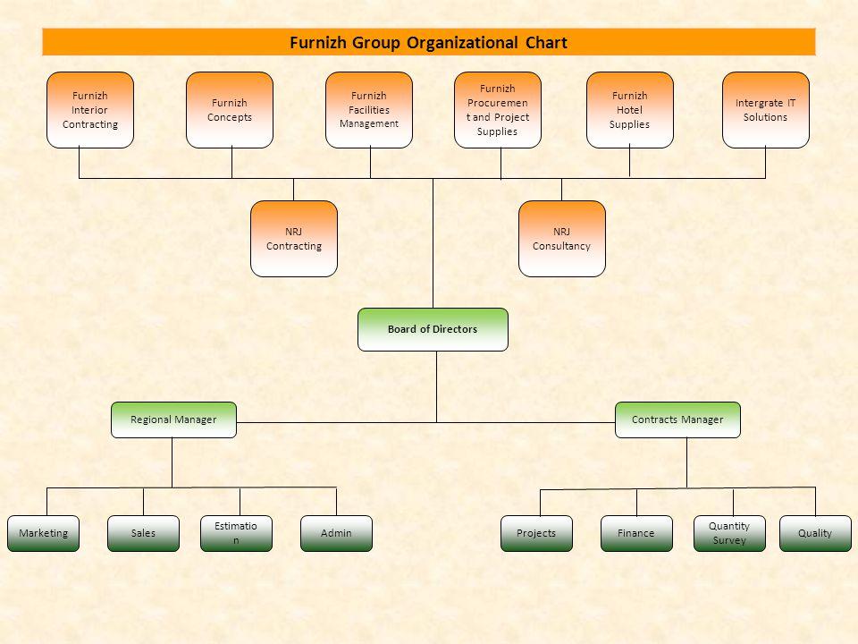 Furnizh Group Organizational Chart