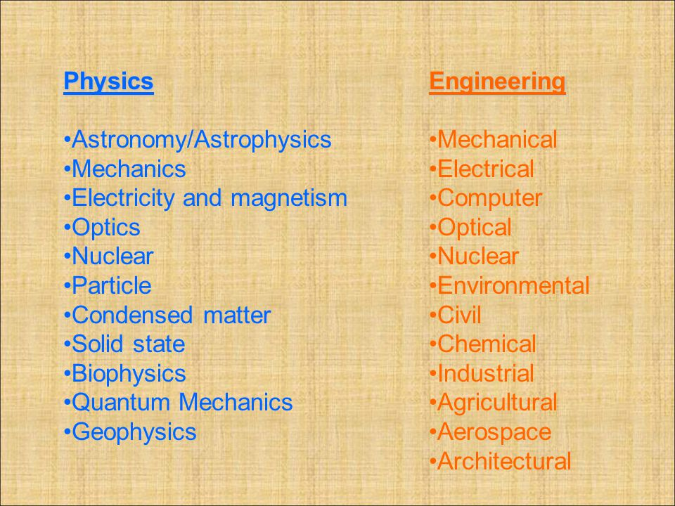 Physics Astronomy/Astrophysics. Mechanics. Electricity and magnetism. Optics. Nuclear. Particle.