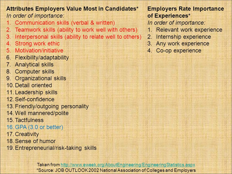 Attributes Employers Value Most in Candidates* In order of importance: