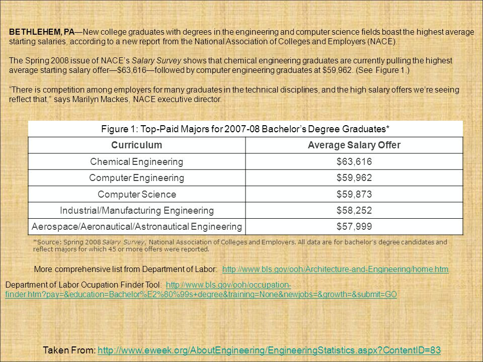 Curriculum Average Salary Offer